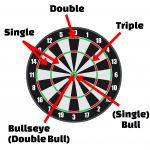 Dartscheibe Aufbau Punkte – Darts Regeln