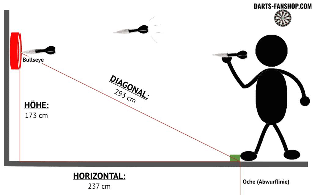 Darts-Abstand - Dartscheibe Abstand